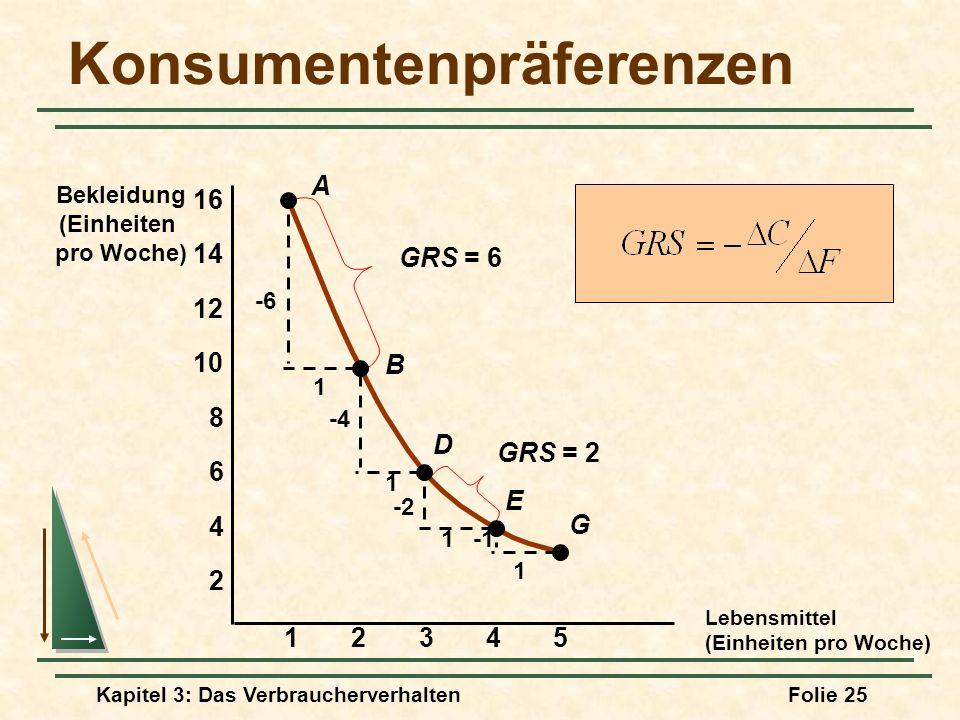 Kapitel 3: Das VerbraucherverhaltenFolie 25 Konsumentenpräferenzen Lebensmittel (Einheiten pro Woche) Bekleidung (Einheiten pro Woche) 23451 2 4 6 8 10 12 14 16 A B D E G -6 1 1 1 1 -4 -2 GRS = 6 GRS = 2