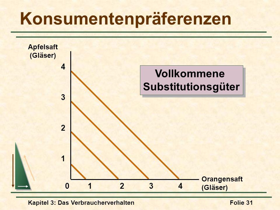 Kapitel 3: Das VerbraucherverhaltenFolie 31 Konsumentenpräferenzen Orangensaft (Gläser) Apfelsaft (Gläser) 2341 1 2 3 4 0 Vollkommene Substitutionsgüter Vollkommene Substitutionsgüter