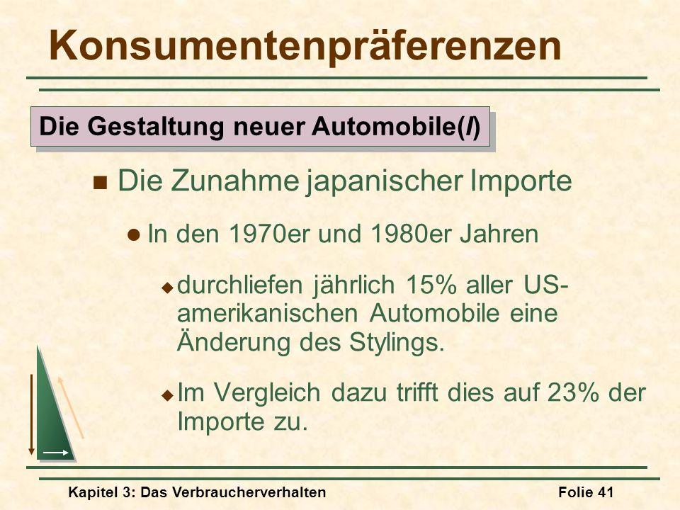 Kapitel 3: Das VerbraucherverhaltenFolie 41 Konsumentenpräferenzen Die Zunahme japanischer Importe In den 1970er und 1980er Jahren durchliefen jährlich 15% aller US- amerikanischen Automobile eine Änderung des Stylings.