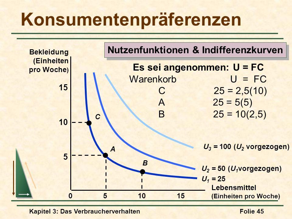 Kapitel 3: Das VerbraucherverhaltenFolie 45 Konsumentenpräferenzen Lebensmittel (Einheiten pro Woche) 10155 5 10 15 0 Bekleidung (Einheiten pro Woche ) U 1 = 25 U 2 = 50 (U 1 vorgezogen) U 3 = 100 (U 2 vorgezogen) A B C Es sei angenommen: U = FC Warenkorb U = FC C 25 = 2,5(10) A 25 = 5(5) B 25 = 10(2,5) Nutzenfunktionen & Indifferenzkurven