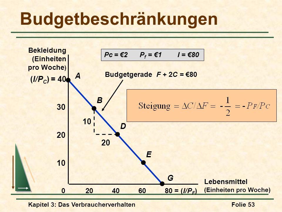 Kapitel 3: Das VerbraucherverhaltenFolie 53 Budgetgerade F + 2C = 80 10 20 (I/P C ) = 40 Budgetbeschränkungen Lebensmittel (Einheiten pro Woche) 406080 = (I/P F )20 10 20 30 0 A B D E G Bekleidung (Einheiten pro Woche ) Pc = 2 P f = 1 I = 80