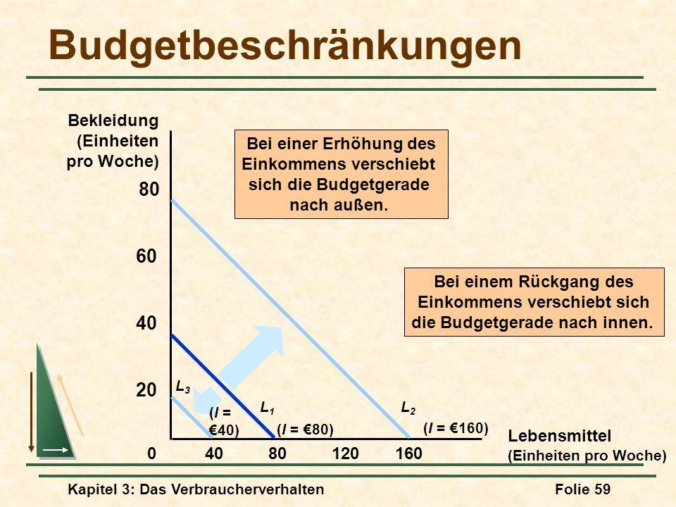 Kapitel 3: Das VerbraucherverhaltenFolie 59 Budgetbeschränkungen Lebensmittel (Einheiten pro Woche) Bekleidung (Einheiten pro Woche) 8012016040 20 40 60 80 0 Bei einer Erhöhung des Einkommens verschiebt sich die Budgetgerade nach außen.