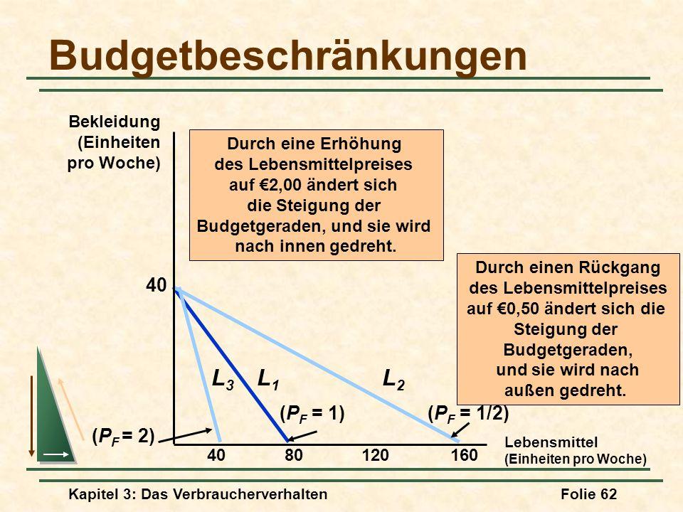 Kapitel 3: Das VerbraucherverhaltenFolie 62 Budgetbeschränkungen Lebensmittel (Einheiten pro Woche) Bekleidung (Einheiten pro Woche) 8012016040 (P F = 1) L1L1 Durch eine Erhöhung des Lebensmittelpreises auf 2,00 ändert sich die Steigung der Budgetgeraden, und sie wird nach innen gedreht.