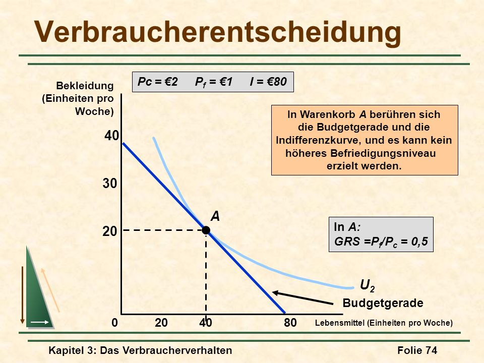 Kapitel 3: Das VerbraucherverhaltenFolie 74 U2U2 Verbraucherentscheidung Pc = 2 P f = 1 I = 80 Budgetgerade A In Warenkorb A berühren sich die Budgetgerade und die Indifferenzkurve, und es kann kein höheres Befriedigungsniveau erzielt werden.