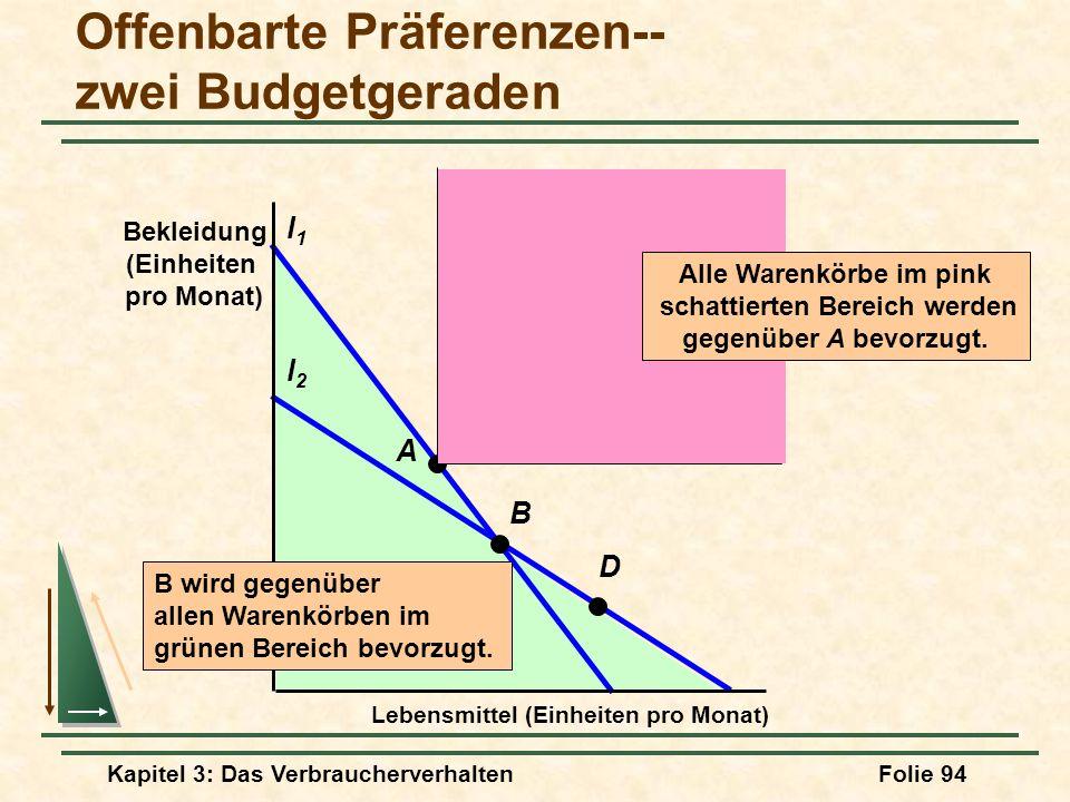 Kapitel 3: Das VerbraucherverhaltenFolie 94 Offenbarte Präferenzen-- zwei Budgetgeraden l2l2 B l1l1 D A Alle Warenkörbe im pink schattierten Bereich werden gegenüber A bevorzugt.