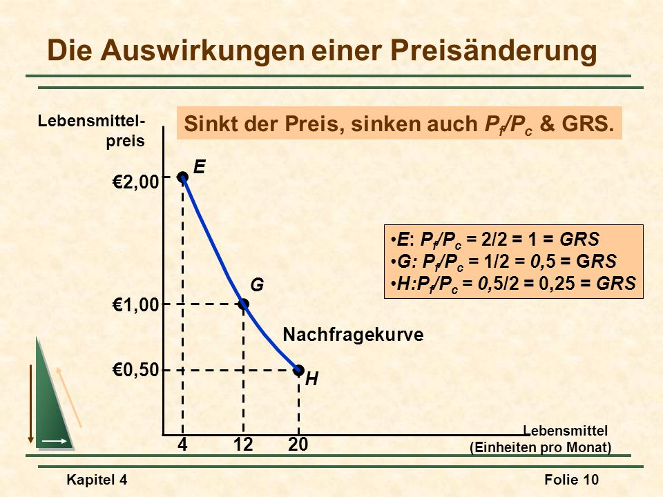 Kapitel 4Folie 10 Die Auswirkungen einer Preisänderung Lebensmittel (Einheiten pro Monat) Lebensmittel- preis H E G 2,00 41220 1,00 0,50 Nachfragekurv