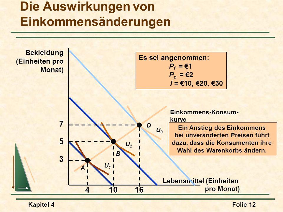 Kapitel 4Folie 12 Die Auswirkungen von Einkommensänderungen Lebensmittel (Einheiten pro Monat) Bekleidung (Einheiten pro Monat) Ein Anstieg des Einkom