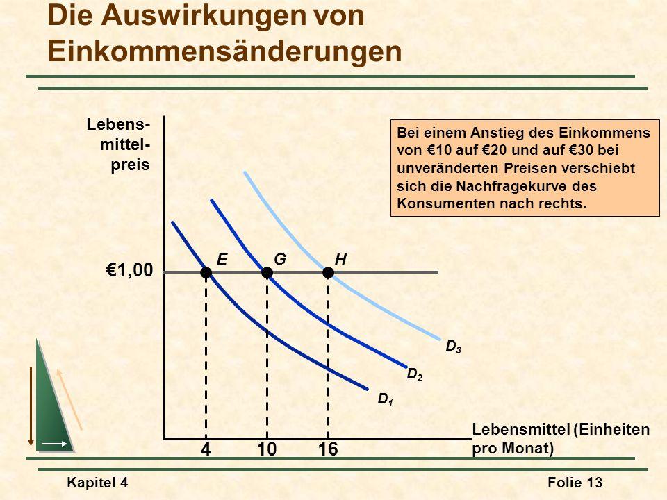 Kapitel 4Folie 13 Die Auswirkungen von Einkommensänderungen Lebensmittel (Einheiten pro Monat) Lebens- mittel- preis Bei einem Anstieg des Einkommens