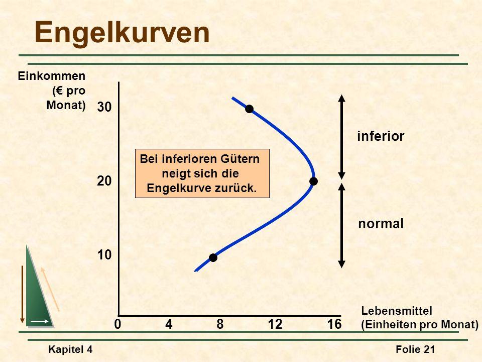 Kapitel 4Folie 21 Engelkurven Bei inferioren Gütern neigt sich die Engelkurve zurück. inferior normal Lebensmittel (Einheiten pro Monat) 30 4812 10 Ei