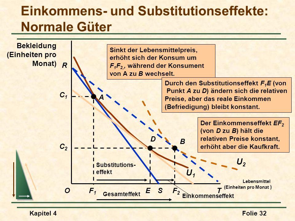Kapitel 4Folie 32 Einkommens- und Substitutionseffekte: Normale Güter Lebensmittel (Einheiten pro Monat ) O Bekleidung (Einheiten pro Monat) R F1F1 S