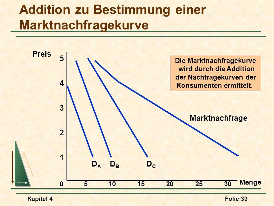 Kapitel 4Folie 39 Addition zu Bestimmung einer Marktnachfragekurve Menge 1 2 3 4 Preis 0 5 51015202530 DBDB DCDC Marktnachfrage DADA Die Marktnachfrag
