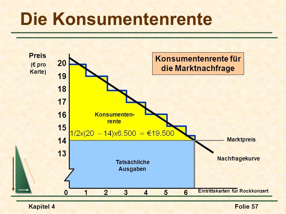 Kapitel 4Folie 57 Nachfragekurve Konsumenten- rente Tatsächliche Ausgaben Konsumentenrente für die Marktnachfrage Die Konsumentenrente Eintrittskarten