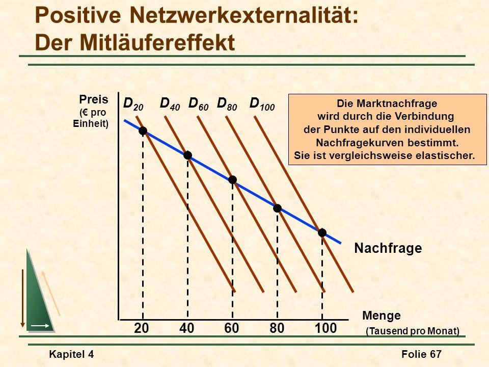 Kapitel 4Folie 67 Nachfrage Positive Netzwerkexternalität: Der Mitläufereffekt Menge (Tausend pro Monat) Preis ( pro Einheit) D 20 20406080100 D 40 D