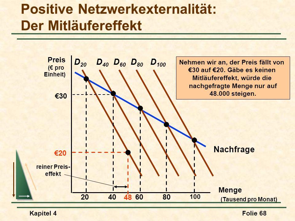 Kapitel 4Folie 68 Nachfrage Positive Netzwerkexternalität: Der Mitläufereffekt Menge (Tausend pro Monat) Preis ( pro Einheit) D 20 20406080 100 D 40 D