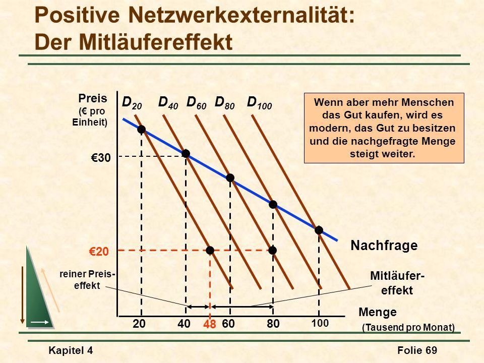 Kapitel 4Folie 69 Nachfrage Positive Netzwerkexternalität: Der Mitläufereffekt Menge (Tausend pro Monat) Preis ( pro Einheit) D 20 20406080 100 D 40 D