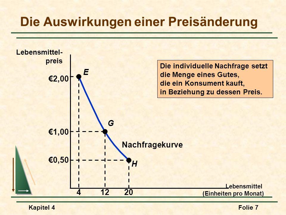 Kapitel 4Folie 7 Die Auswirkungen einer Preisänderung Nachfragekurve Die individuelle Nachfrage setzt die Menge eines Gutes, die ein Konsument kauft,
