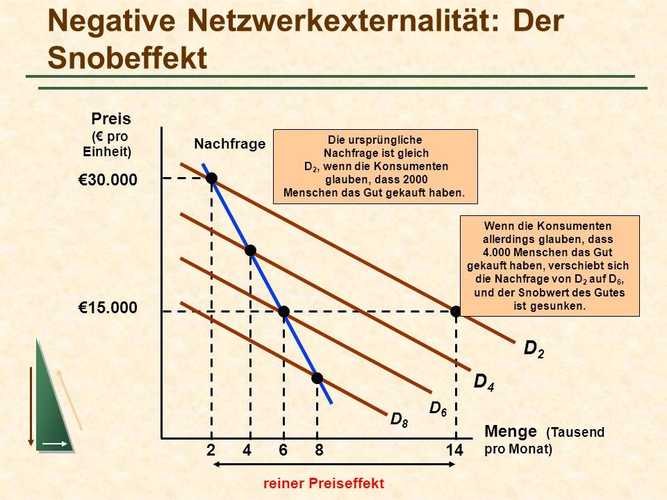 Negative Netzwerkexternalität: Der Snobeffekt Menge (Tausend pro Monat) Preis ( pro Einheit) Nachfrage 2 D2D2 30.000 15.000 14 reiner Preiseffekt Die