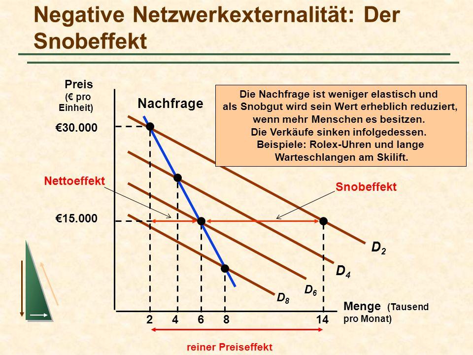 Negative Netzwerkexternalität: Der Snobeffekt Menge (Tausend pro Monat) 2468 Die Nachfrage ist weniger elastisch und als Snobgut wird sein Wert erhebl