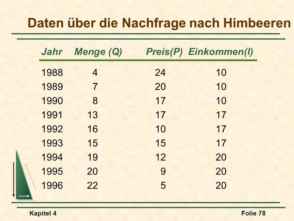 Kapitel 4Folie 78 JahrMenge (Q)Preis(P)Einkommen(I) Daten über die Nachfrage nach Himbeeren 198842410 198972010 199081710 1991131717 1992161017 199315