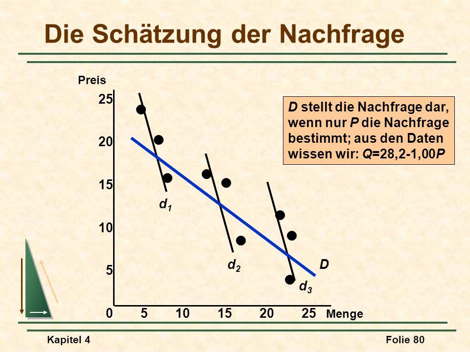 Kapitel 4Folie 80 Die Schätzung der Nachfrage Menge Preis 0510152025 15 10 5 25 20 d1d1 d2d2 d3d3 D D stellt die Nachfrage dar, wenn nur P die Nachfra