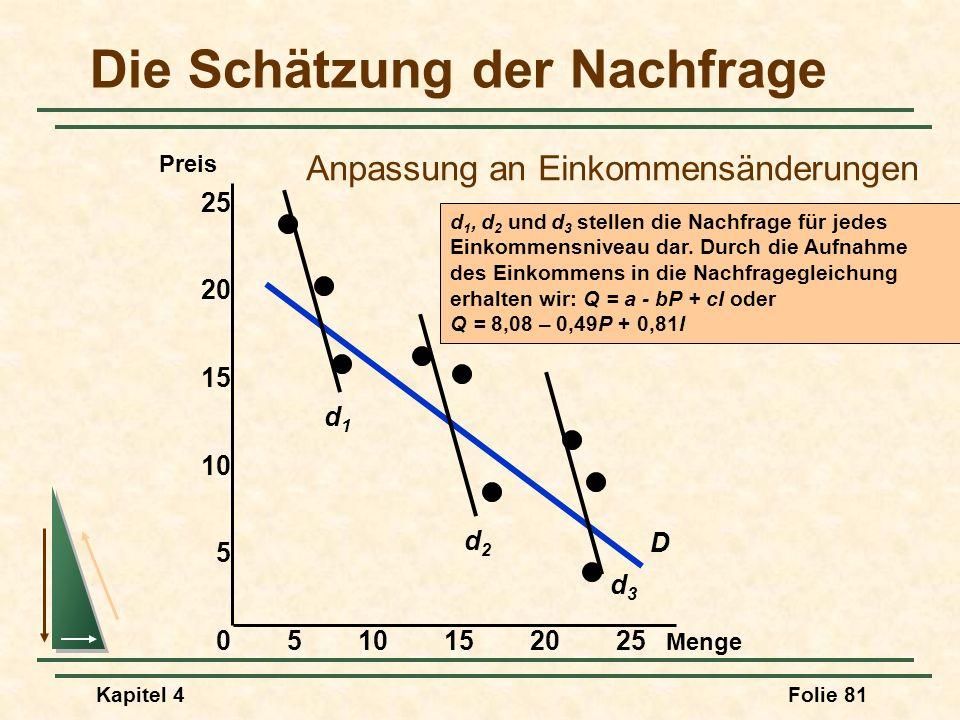 Kapitel 4Folie 81 Die Schätzung der Nachfrage Menge Preis 0510152025 15 10 5 25 20 D d1d1 d2d2 d3d3 d 1, d 2 und d 3 stellen die Nachfrage für jedes E