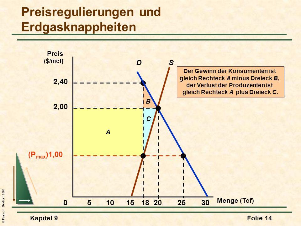 © Pearson Studium 2004 Kapitel 9Folie 14 B A 2,40 C Der Gewinn der Konsumenten ist gleich Rechteck A minus Dreieck B, der Verlust der Produzenten ist gleich Rechteck A plus Dreieck C.