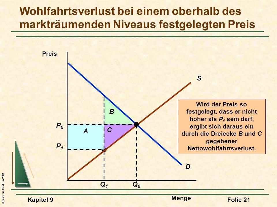 © Pearson Studium 2004 Kapitel 9Folie 21 P1P1 Q1Q1 A B C Wird der Preis so festgelegt, dass er nicht höher als P 1 sein darf, ergibt sich daraus ein durch die Dreiecke B und C gegebener Nettowohlfahrtsverlust.