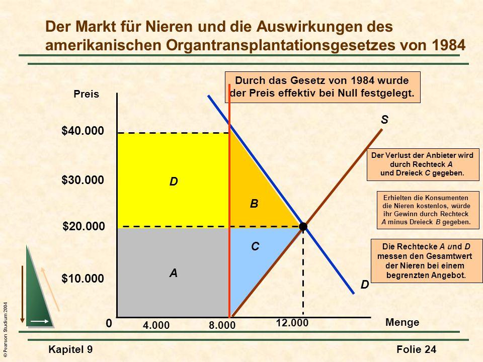 © Pearson Studium 2004 Kapitel 9Folie 24 D Die Rechtecke A und D messen den Gesamtwert der Nieren bei einem begrenzten Angebot.