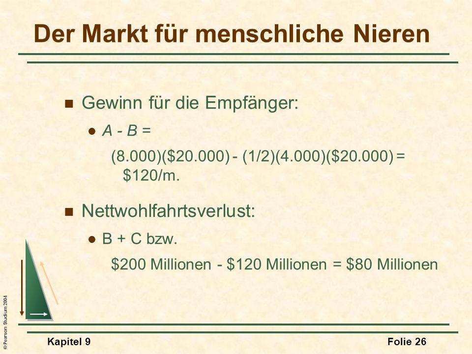 © Pearson Studium 2004 Kapitel 9Folie 26 Gewinn für die Empfänger: A - B = (8.000)($20.000) - (1/2)(4.000)($20.000) = $120/m. Nettwohlfahrtsverlust: B