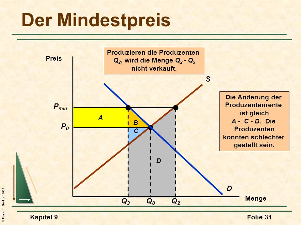 © Pearson Studium 2004 Kapitel 9Folie 31 B A Die Änderung der Produzentenrente ist gleich A - C - D. Die Produzenten könnten schlechter gestellt sein.