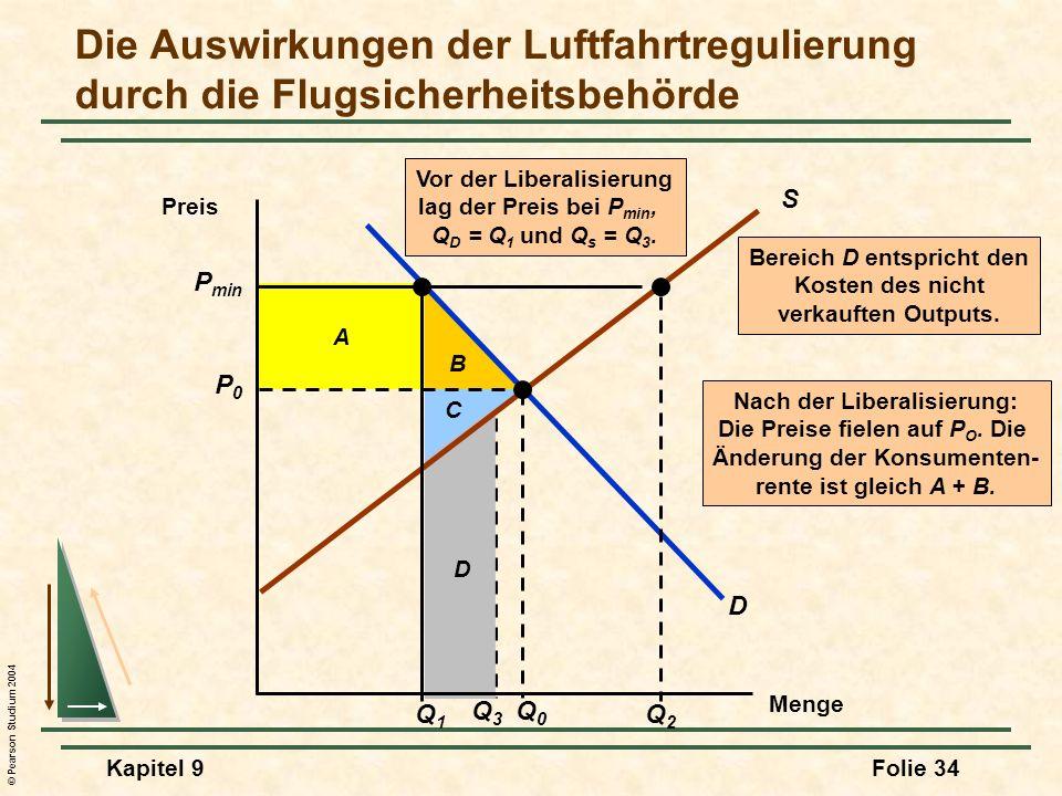 © Pearson Studium 2004 Kapitel 9Folie 34 B A C Nach der Liberalisierung: Die Preise fielen auf P O. Die Änderung der Konsumenten- rente ist gleich A +