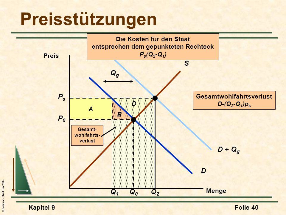 © Pearson Studium 2004 Kapitel 9Folie 40 D + Q g QgQg B A Preisstützungen Menge Preis S D P0P0 Q0Q0 PsPs Q2Q2 Q1Q1 Die Kosten für den Staat entsprechen dem gepunkteten Rechteck P s (Q 2 -Q 1 ) D Gesamt- wohlfahrts- verlust Gesamtwohlfahrtsverlust D-(Q 2 -Q 1 )p s