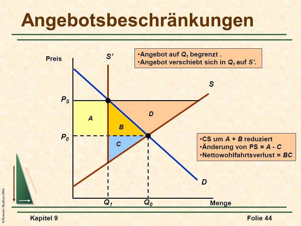 © Pearson Studium 2004 Kapitel 9Folie 44 B A CS um A + B reduziert Änderung von PS = A - C Nettowohlfahrtsverlust = BC C D Angebotsbeschränkungen Menge Preis D P0P0 Q0Q0 S PSPS S Q1Q1 Angebot auf Q 1 begrenzt.