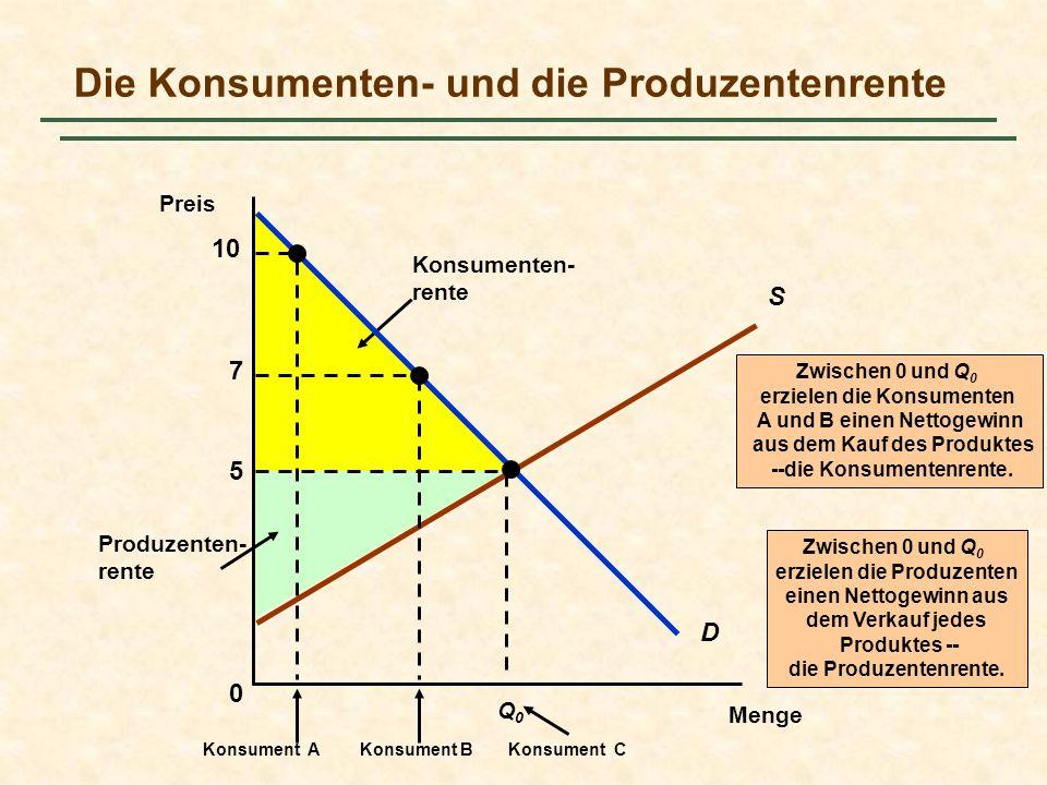 Produzenten- rente Zwischen 0 und Q 0 erzielen die Produzenten einen Nettogewinn aus dem Verkauf jedes Produktes -- die Produzentenrente. Konsumenten-