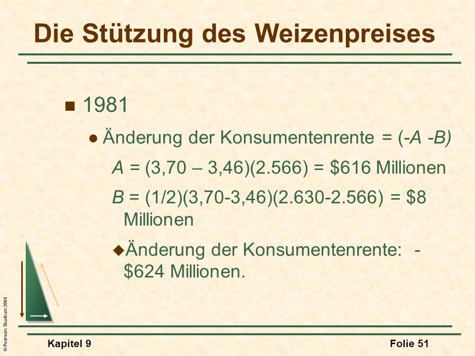 © Pearson Studium 2004 Kapitel 9Folie 51 Die Stützung des Weizenpreises 1981 Änderung der Konsumentenrente = (-A -B) A = (3,70 – 3,46)(2.566) = $616 Millionen B = (1/2)(3,70-3,46)(2.630-2.566) = $8 Millionen Änderung der Konsumentenrente: - $624 Millionen.