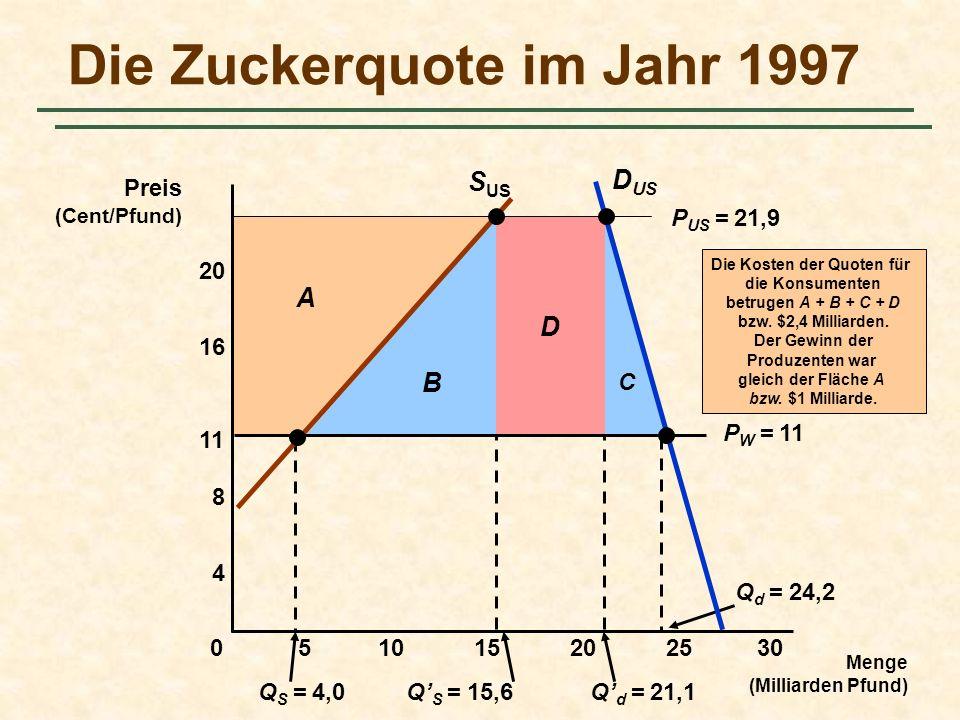 C D B Q S = 4,0Q S = 15,6Q d = 21,1 Q d = 24,2 A Die Kosten der Quoten für die Konsumenten betrugen A + B + C + D bzw. $2,4 Milliarden. Der Gewinn der