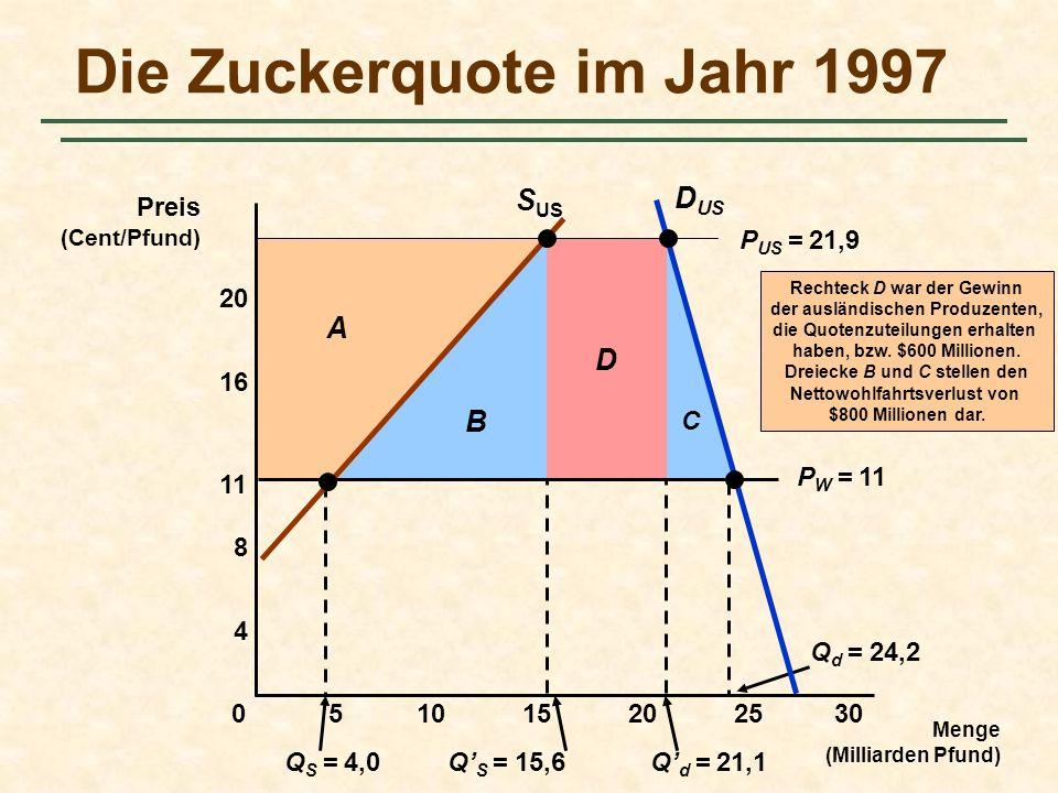 C D B Q S = 4,0Q S = 15,6Q d = 21,1 Q d = 24,2 A Die Zuckerquote im Jahr 1997 Menge (Milliarden Pfund) Preis (Cent/Pfund) S US D US 5101520250 4 8 11 16 20 P W = 11 P US = 21,9 30 Rechteck D war der Gewinn der ausländischen Produzenten, die Quotenzuteilungen erhalten haben, bzw.