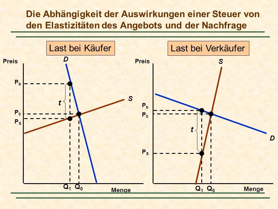 Die Abhängigkeit der Auswirkungen einer Steuer von den Elastizitäten des Angebots und der Nachfrage Menge Preis S D S D Q0Q0 P0P0 P0P0 Q0Q0 Q1Q1 PbPb