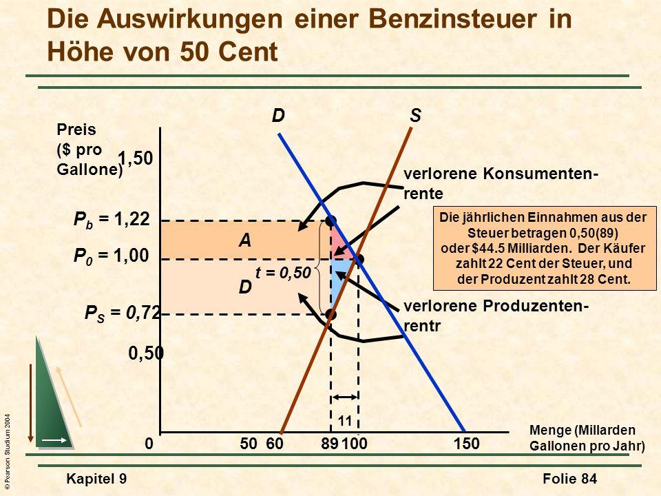 © Pearson Studium 2004 Kapitel 9Folie 84 D A verlorene Konsumenten- rente verlorene Produzenten- rentr P S = 0,72 P b = 1,22 Die Auswirkungen einer Benzinsteuer in Höhe von 50 Cent Menge (Millarden Gallonen pro Jahr) Preis ($ pro Gallone) 050150 0,50 100 P 0 = 1,00 1,50 89 t = 0,50 11 Die jährlichen Einnahmen aus der Steuer betragen 0,50(89) oder $44.5 Milliarden.