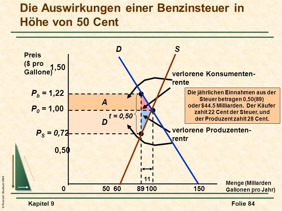 © Pearson Studium 2004 Kapitel 9Folie 84 D A verlorene Konsumenten- rente verlorene Produzenten- rentr P S = 0,72 P b = 1,22 Die Auswirkungen einer Be