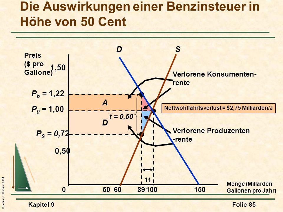 © Pearson Studium 2004 Kapitel 9Folie 85 D A Verlorene Konsumenten- rente Verlorene Produzenten -rente P S = 0,72 P b = 1,22 Die Auswirkungen einer Benzinsteuer in Höhe von 50 Cent Preis ($ pro Gallone) 050150 0,50 100 P 0 = 1,00 1,50 89 t = 0,50 11 SD 60 Nettwohlfahrtsverlust = $2,75 Milliarden/J Menge (Millarden Gallonen pro Jahr)