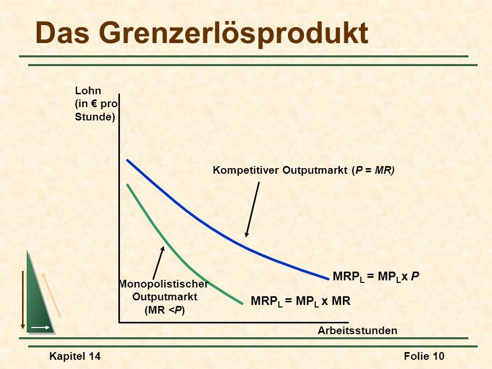 Kapitel 14Folie 10 Das Grenzerlösprodukt Arbeitsstunden Lohn (in pro Stunde) MRP L = MP L x P Kompetitiver Outputmarkt (P = MR) MRP L = MP L x MR Mono