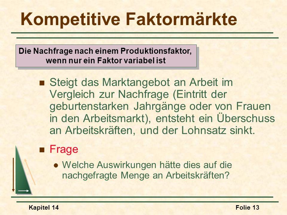Kapitel 14Folie 13 Kompetitive Faktormärkte Steigt das Marktangebot an Arbeit im Vergleich zur Nachfrage (Eintritt der geburtenstarken Jahrgänge oder