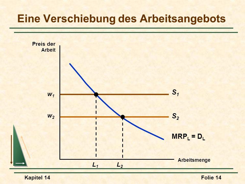 Kapitel 14Folie 14 Eine Verschiebung des Arbeitsangebots Arbeitsmenge Preis der Arbeit w1w1 S1S1 MRP L = D L L1L1 w2w2 L2L2 S2S2