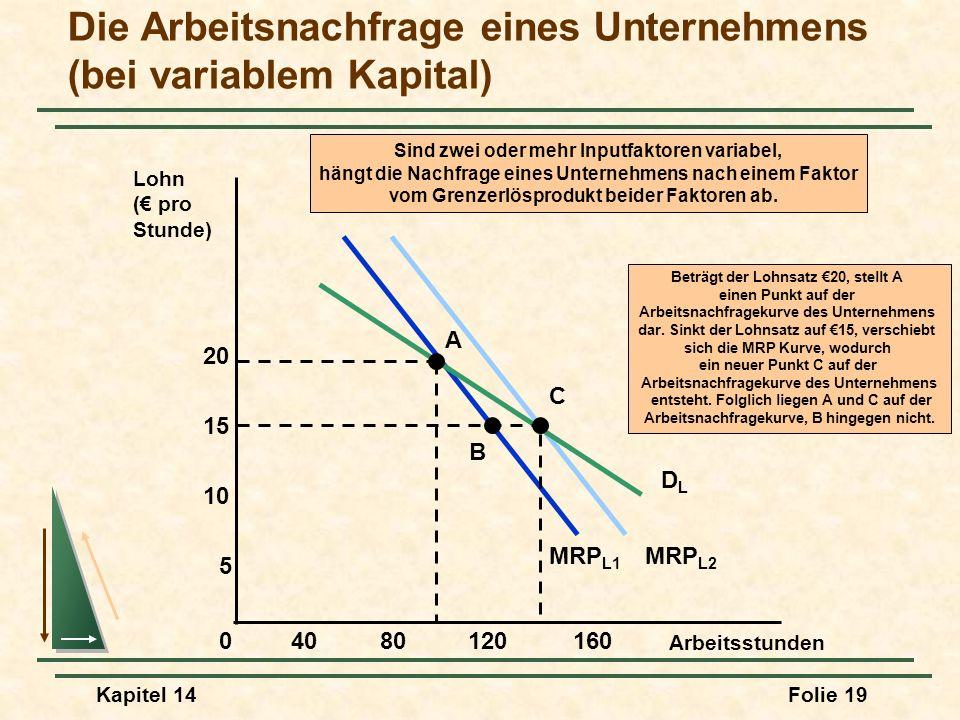 Kapitel 14Folie 19 MRP L1 MRP L2 Sind zwei oder mehr Inputfaktoren variabel, hängt die Nachfrage eines Unternehmens nach einem Faktor vom Grenzerlöspr