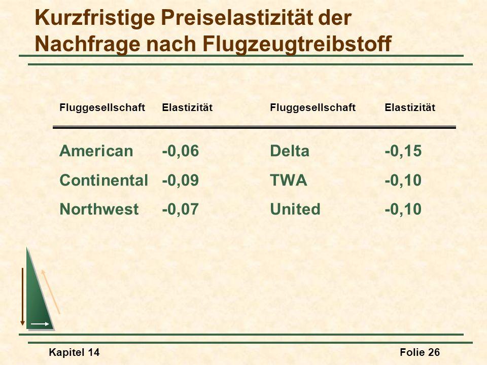 Kapitel 14Folie 26 Kurzfristige Preiselastizität der Nachfrage nach Flugzeugtreibstoff American-0,06Delta-0,15 Continental-0,09TWA-0,10 Northwest-0,07
