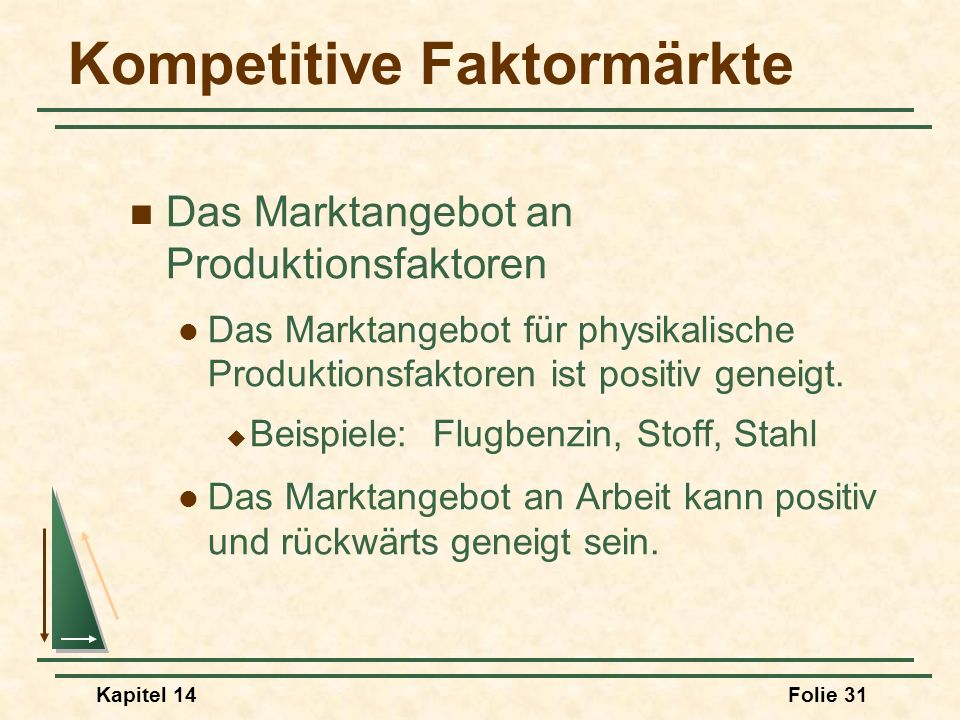 Kapitel 14Folie 31 Kompetitive Faktormärkte Das Marktangebot an Produktionsfaktoren Das Marktangebot für physikalische Produktionsfaktoren ist positiv