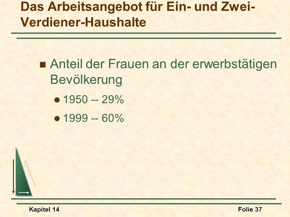 Kapitel 14Folie 37 Das Arbeitsangebot für Ein- und Zwei- Verdiener-Haushalte Anteil der Frauen an der erwerbstätigen Bevölkerung 1950 -- 29% 1999 -- 6