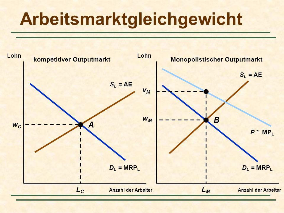 S L = AE D L = MRP L P * MP L Arbeitsmarktgleichgewicht Anzahl der Arbeiter Lohn kompetitiver OutputmarktMonopolistischer Outputmarkt wCwC LCLC wMwM L