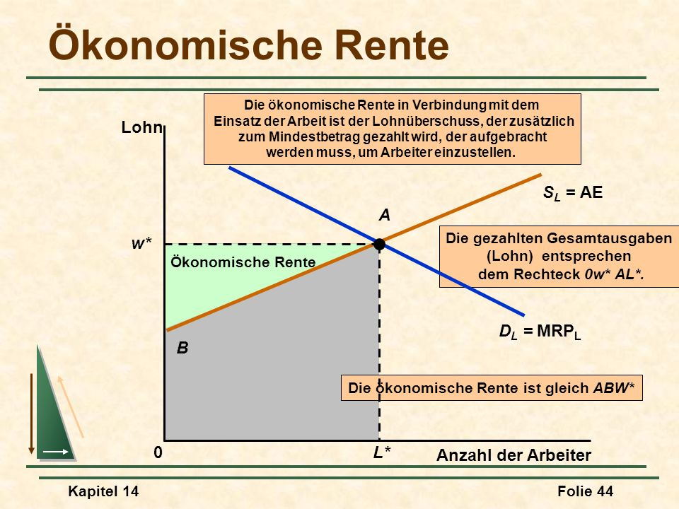 Kapitel 14Folie 44 Die gezahlten Gesamtausgaben (Lohn) entsprechen dem Rechteck 0w* AL*. Ökonomische Rente Die ökonomische Rente ist gleich ABW* B Öko